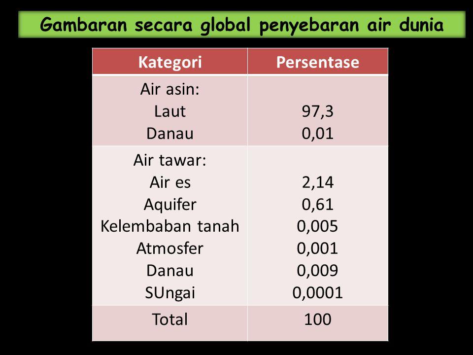 KategoriPersentase Air asin: Laut Danau 97,3 0,01 Air tawar: Air es Aquifer Kelembaban tanah Atmosfer Danau SUngai 2,14 0,61 0,005 0,001 0,009 0,0001