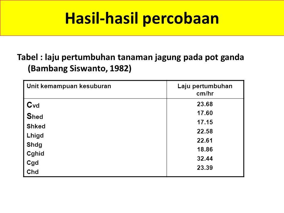 Hasil-hasil percobaan Tabel : unit kemampuan kesuburan dan kelas keseuaian lahan untuk jagung (Bambang Siswanto, 1982) Unit kemampuan kesuburanKelas k