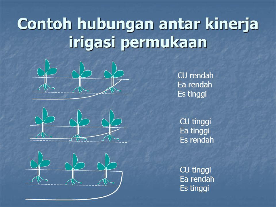 Contoh hubungan antar kinerja irigasi permukaan CU rendah Ea rendah Es tinggi CU tinggi Ea tinggi Es rendah CU tinggi Ea rendah Es tinggi