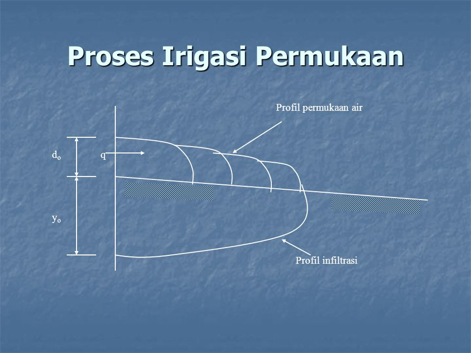 Proses Irigasi Permukaan qdodo yoyo Profil permukaan air Profil infiltrasi