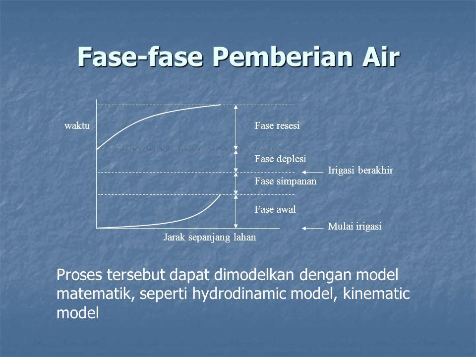 Fase-fase Pemberian Air Irigasi berakhir Mulai irigasi Fase deplesi Fase simpanan Fase awal Fase resesi waktu Jarak sepanjang lahan Proses tersebut da