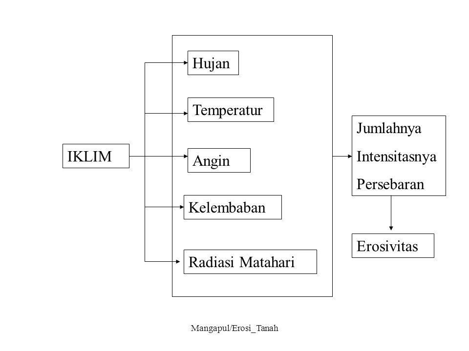 Mangapul/Erosi_Tanah IKLIM Hujan Temperatur Angin Kelembaban Radiasi Matahari Jumlahnya Intensitasnya Persebaran Erosivitas