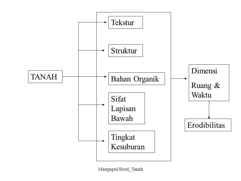 Mangapul/Erosi_Tanah TANAH Tekstur Struktur Bahan Organik Sifat Lapisan Bawah Tingkat Kesuburan Dimensi Ruang & Waktu Erodibilitas