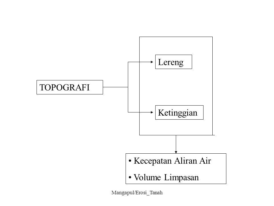 Mangapul/Erosi_Tanah TOPOGRAFI Lereng Ketinggian Kecepatan Aliran Air Volume Limpasan