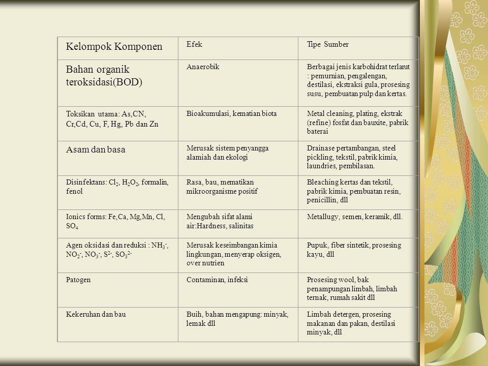 Tabel 1. Jenis Pencemar dari berbagai Tipe Sumbernya Kelompok Komponen EfekTipe Sumber Bahan organik teroksidasi(BOD) AnaerobikBerbagai jenis karbohid