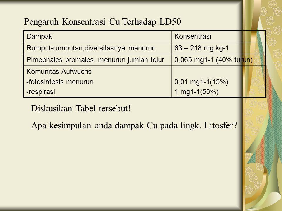 Pengaruh Konsentrasi Cu Terhadap LD50 DampakKonsentrasi Rumput-rumputan,diversitasnya menurun63 – 218 mg kg-1 Pimephales promales, menurun jumlah telu