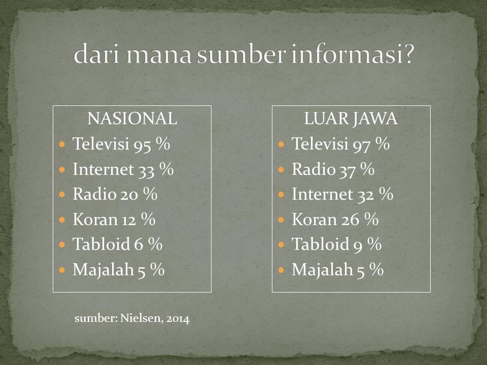 NASIONAL Televisi 95 % Internet 33 % Radio 20 % Koran 12 % Tabloid 6 % Majalah 5 % LUAR JAWA Televisi 97 % Radio 37 % Internet 32 % Koran 26 % Tabloid 9 % Majalah 5 % sumber: Nielsen, 2014
