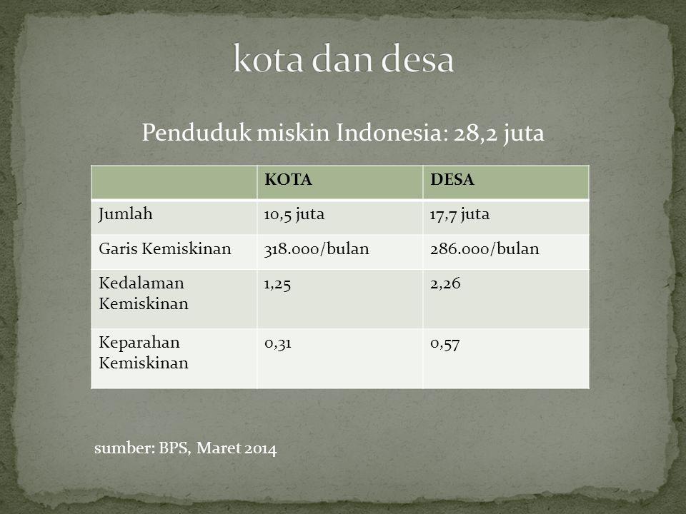 Penduduk miskin Indonesia: 28,2 juta KOTADESA Jumlah10,5 juta17,7 juta Garis Kemiskinan318.000/bulan286.000/bulan Kedalaman Kemiskinan 1,252,26 Keparahan Kemiskinan 0,310,57 sumber: BPS, Maret 2014
