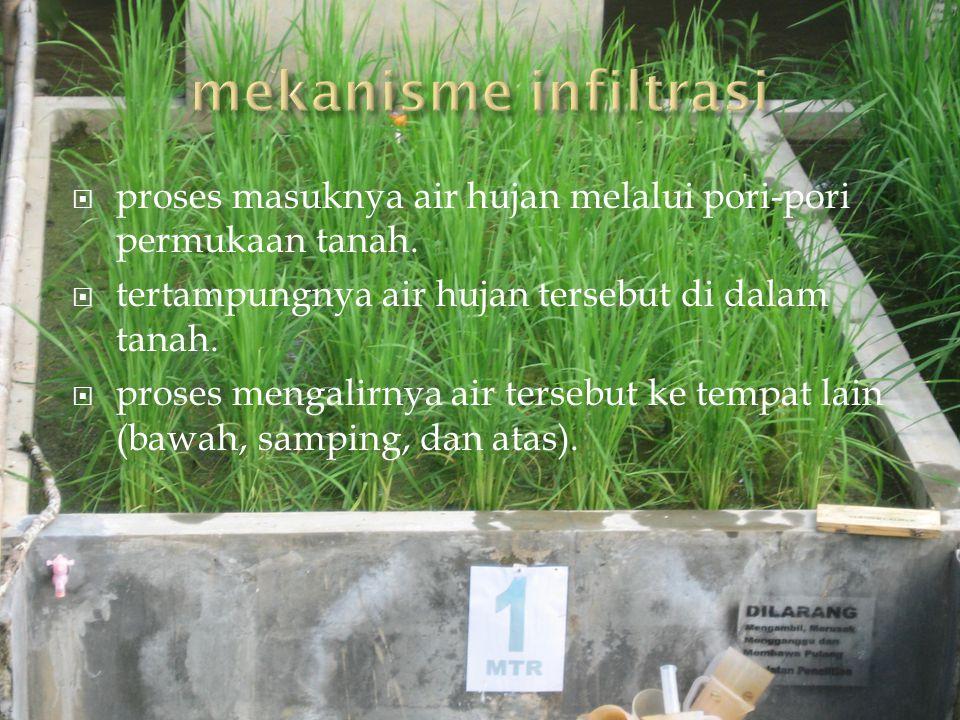  proses masuknya air hujan melalui pori-pori permukaan tanah.  tertampungnya air hujan tersebut di dalam tanah.  proses mengalirnya air tersebut ke