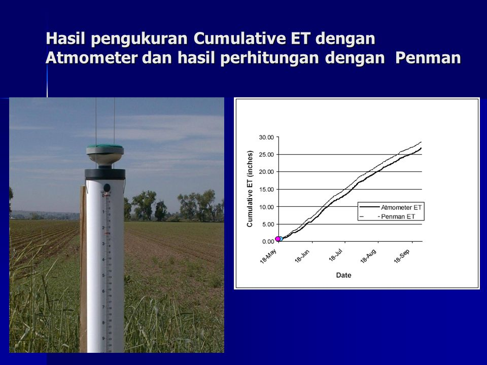 Hasil pengukuran Cumulative ET dengan Atmometer dan hasil perhitungan dengan Penman