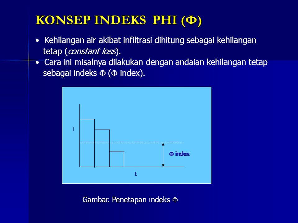 KONSEP INDEKS PHI (Φ) KONSEP INDEKS PHI (Φ) Kehilangan air akibat infiltrasi dihitung sebagai kehilangan tetap (constant loss). Cara ini misalnya dila