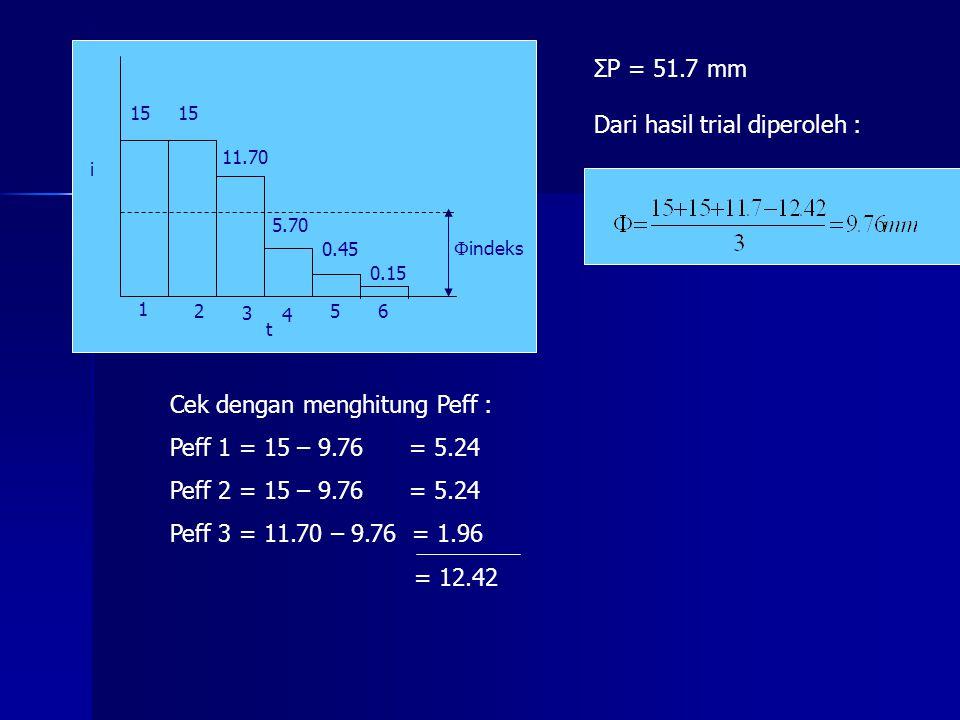 t i 15 11.70 5.70 0.45 0.15 1 2 3 4 56  indeks ΣP = 51.7 mm Dari hasil trial diperoleh : Cek dengan menghitung Peff : Peff 1 = 15 – 9.76 = 5.24 Peff
