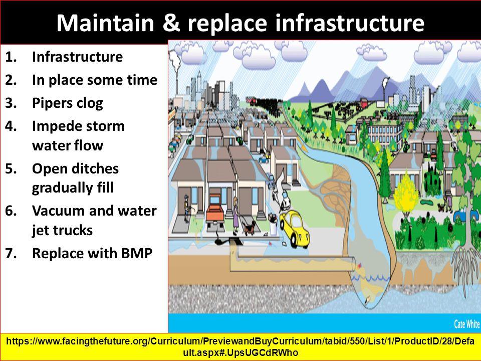 Permeable paving in sustainable urban drainage systems (SUDS) Dengan menggunakan permeabel paving dapat dicegah akumulasi air di permukaan kedap air, menghindari genangan air di tempat parkir.