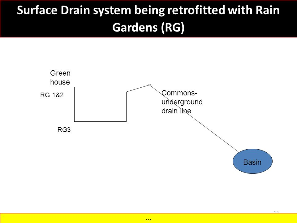 Surface Drain system being retrofitted with Rain Gardens (RG) 21 Green house Commons- underground drain line Basin RG 1&2 RG3 …
