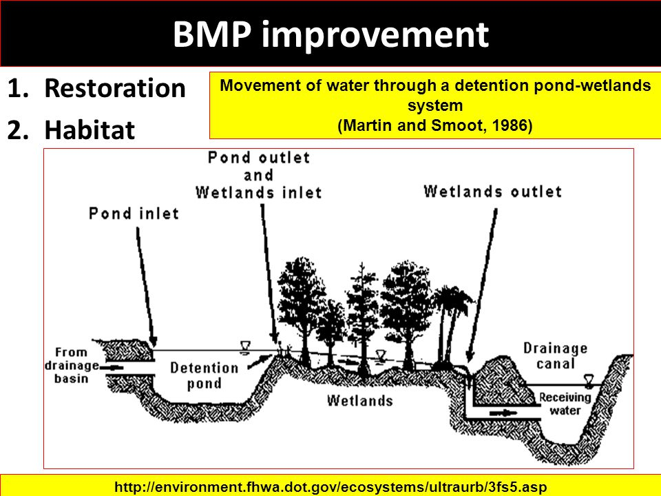 BMP improvement 1.Restoration 2.Habitat Movement of water through a detention pond-wetlands system (Martin and Smoot, 1986) http://environment.fhwa.do