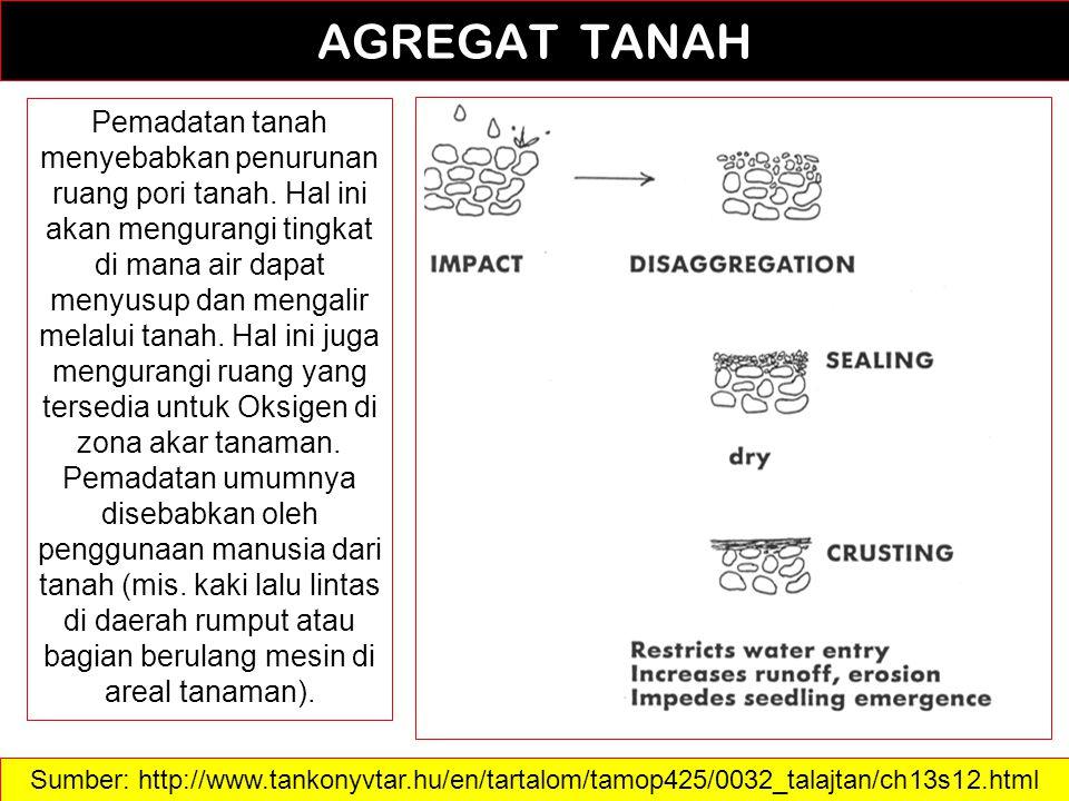 24 AGREGAT TANAH Sumber: http://www.tankonyvtar.hu/en/tartalom/tamop425/0032_talajtan/ch13s12.html Pemadatan tanah menyebabkan penurunan ruang pori ta