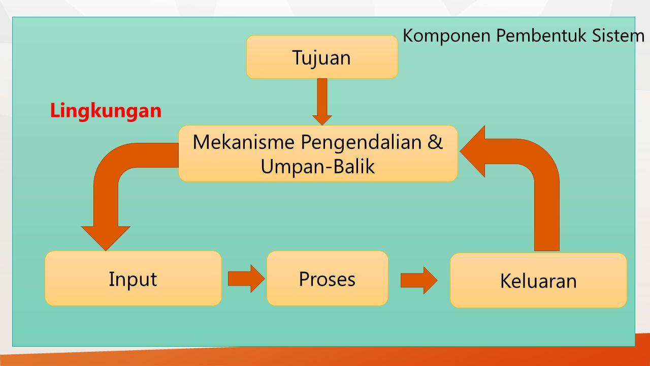 Lingkungan Tujuan Mekanisme Pengendalian & Umpan-Balik InputProses Keluaran Komponen Pembentuk Sistem