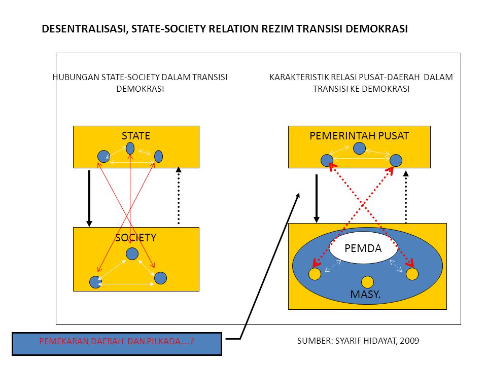 DESENTRALISASI, STATE-SOCIETY RELATION REZIM TRANSISI DEMOKRASI HUBUNGAN STATE-SOCIETY DALAM TRANSISI DEMOKRASI STATE SOCIETY KARAKTERISTIK RELASI PUSAT-DAERAH DALAM TRANSISI KE DEMOKRASI PEMERINTAH PUSAT PEMDA MASY.