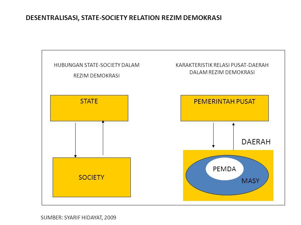 HUBUNGAN STATE-SOCIETY DALAM REZIM DEMOKRASI STATE SOCIETY KARAKTERISTIK RELASI PUSAT-DAERAH DALAM REZIM DEMOKRASI PEMERINTAH PUSAT PEMDA MASY DAERAH SUMBER: SYARIF HIDAYAT, 2009 DESENTRALISASI, STATE-SOCIETY RELATION REZIM DEMOKRASI