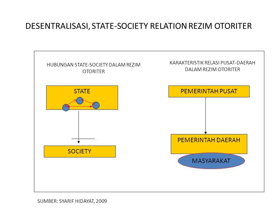DESENTRALISASI, STATE-SOCIETY RELATION REZIM OTORITER HUBUNGAN STATE-SOCIETY DALAM REZIM OTORITER KARAKTERISTIK RELASI PUSAT-DAERAH DALAM REZIM OTORITER STATE SOCIETY PEMERINTAH PUSAT PEMERINTAH DAERAH MASYARAKAT SUMBER: SYARIF HIDAYAT, 2009