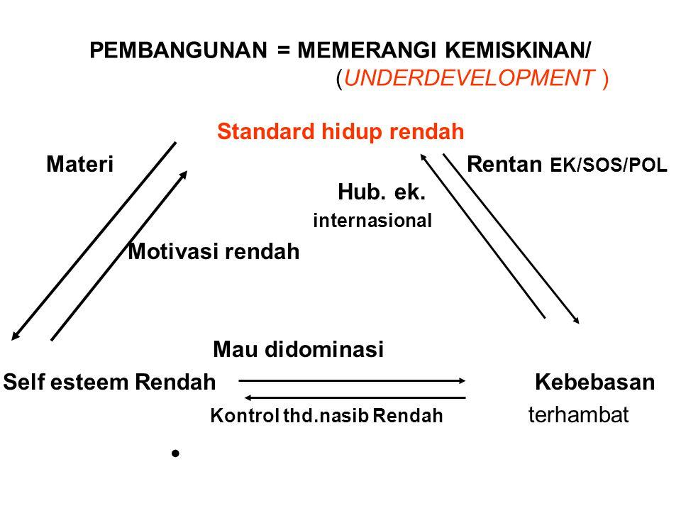 PEMBANGUNAN = MEMERANGI KEMISKINAN/ (UNDERDEVELOPMENT ) Standard hidup rendah MateriRentan EK/SOS/POL Hub. ek. internasional Motivasi rendah Mau didom
