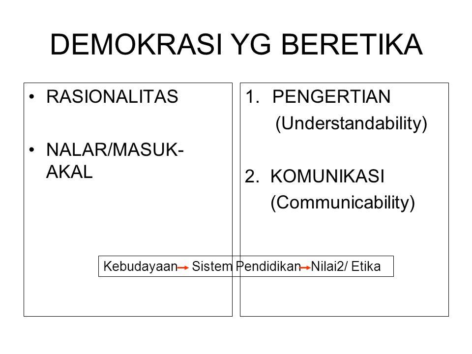 DEMOKRASI YG BERETIKA RASIONALITAS NALAR/MASUK- AKAL 1.PENGERTIAN (Understandability) 2. KOMUNIKASI (Communicability) Kebudayaan Sistem Pendidikan Nil