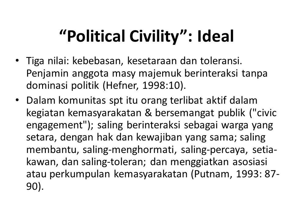 Tantangan terhadap Demokrasi Muti-kultural Politik identitas? Confessional Politics