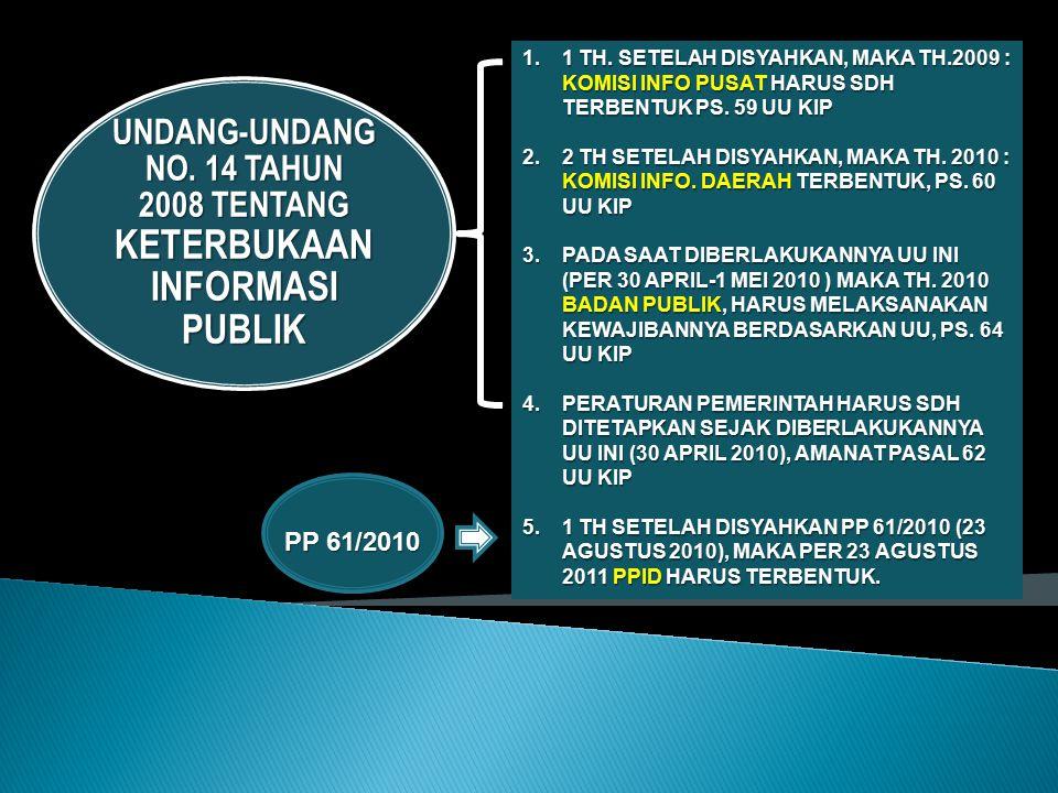 UNDANG-UNDANG NO.14 TAHUN 2008 TENTANG KETERBUKAAN INFORMASI PUBLIK 1.1 TH.