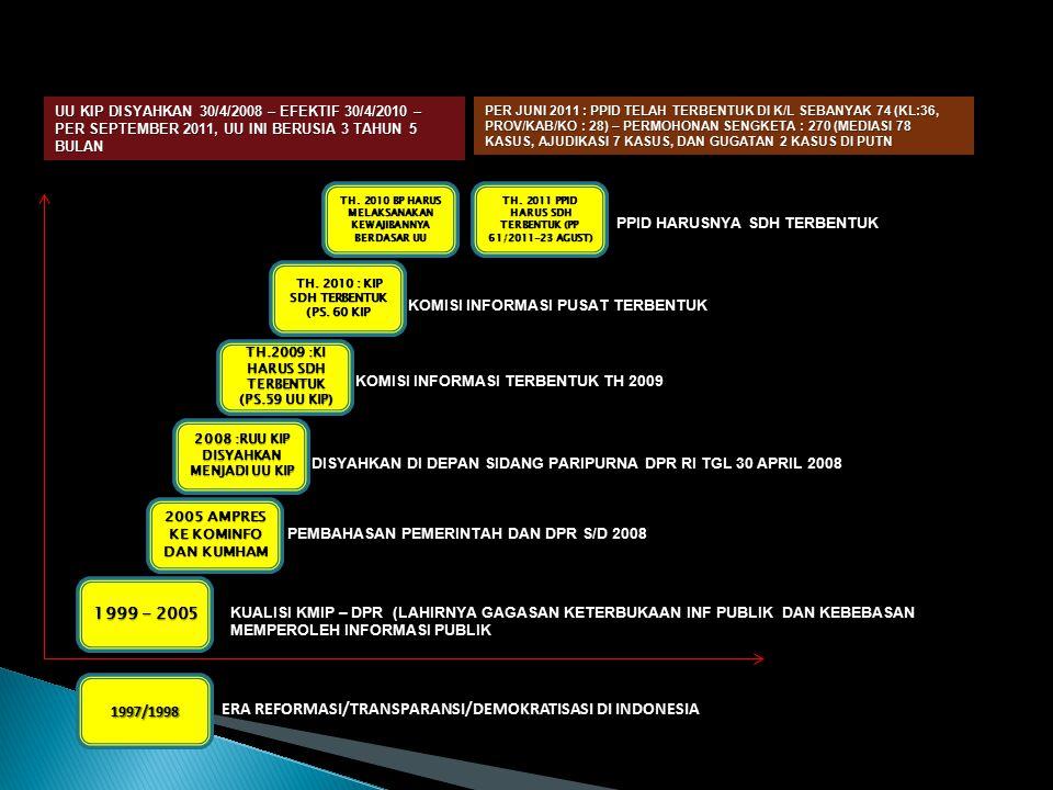 1999 - 2005 2005 AMPRES KE KOMINFO DAN KUMHAM 2008 :RUU KIP DISYAHKAN MENJADI UU KIP TH.2009 :KI HARUS SDH TERBENTUK (PS.59 UU KIP) TH.