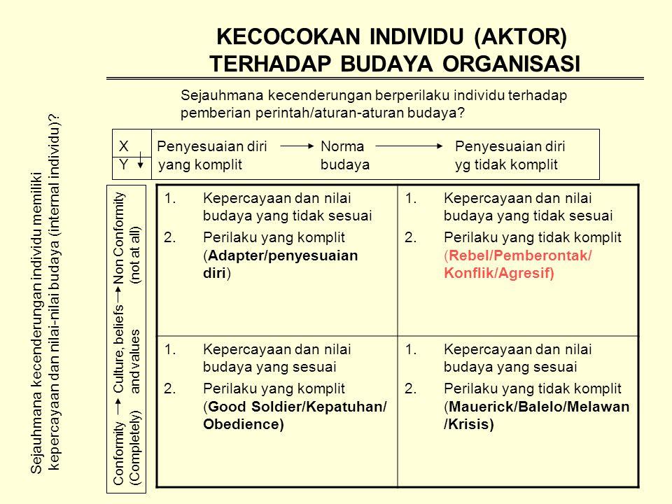 KECOCOKAN INDIVIDU (AKTOR) TERHADAP BUDAYA ORGANISASI Sejauhmana kecenderungan berperilaku individu terhadap pemberian perintah/aturan-aturan budaya.