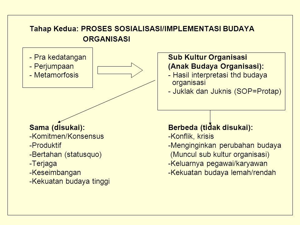 Tahap Kedua: PROSES SOSIALISASI/IMPLEMENTASI BUDAYA ORGANISASI - Pra kedatangan Sub Kultur Organisasi - Perjumpaan(Anak Budaya Organisasi): - Metamorfosis- Hasil interpretasi thd budaya organisasi - Juklak dan Juknis (SOP=Protap) Sama (disukai):Berbeda (tidak disukai): -Komitmen/Konsensus-Konflik, krisis -Produktif-Menginginkan perubahan budaya -Bertahan (statusquo) (Muncul sub kultur organisasi) -Terjaga-Keluarnya pegawai/karyawan -Keseimbangan-Kekuatan budaya lemah/rendah -Kekuatan budaya tinggi