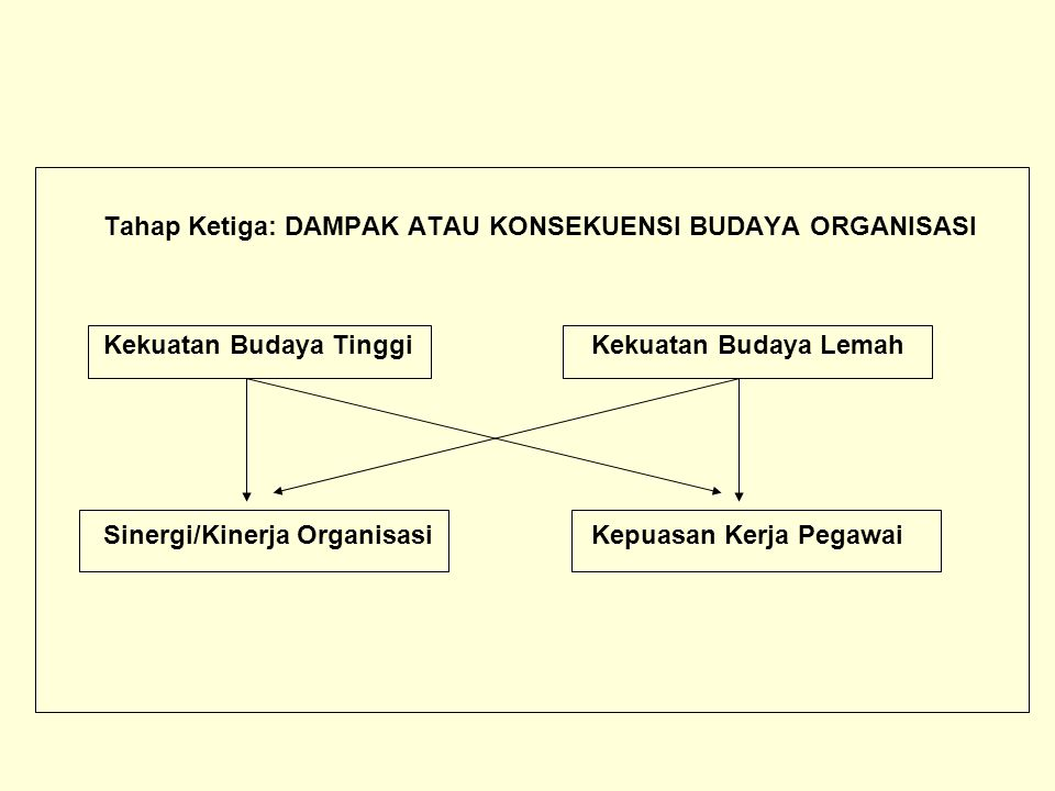 Tahap Ketiga: DAMPAK ATAU KONSEKUENSI BUDAYA ORGANISASI Kekuatan Budaya Tinggi Kekuatan Budaya Lemah Sinergi/Kinerja OrganisasiKepuasan Kerja Pegawai