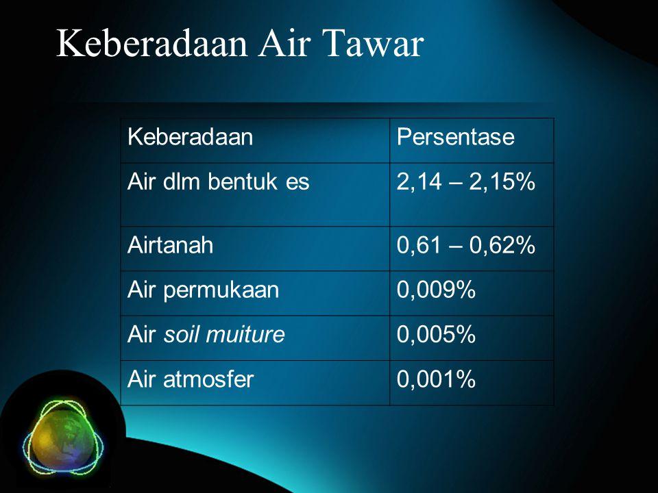 Keberadaan Air Tawar KeberadaanPersentase Air dlm bentuk es2,14 – 2,15% Airtanah0,61 – 0,62% Air permukaan0,009% Air soil muiture0,005% Air atmosfer0,
