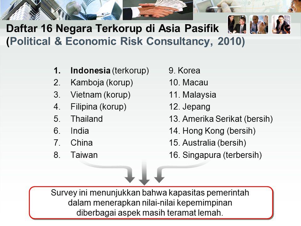 Daftar 16 Negara Terkorup di Asia Pasifik (Political & Economic Risk Consultancy, 2010) 1.Indonesia (terkorup) 2.Kamboja (korup) 3.Vietnam (korup) 4.F
