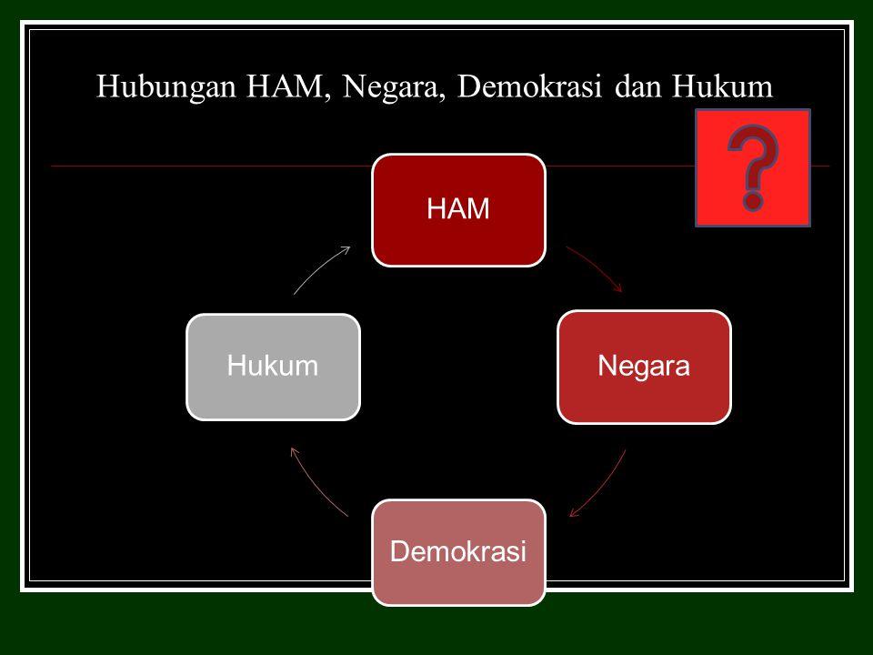 Hubungan HAM, Negara, Demokrasi dan Hukum HAMNegara Demokrasi Hukum