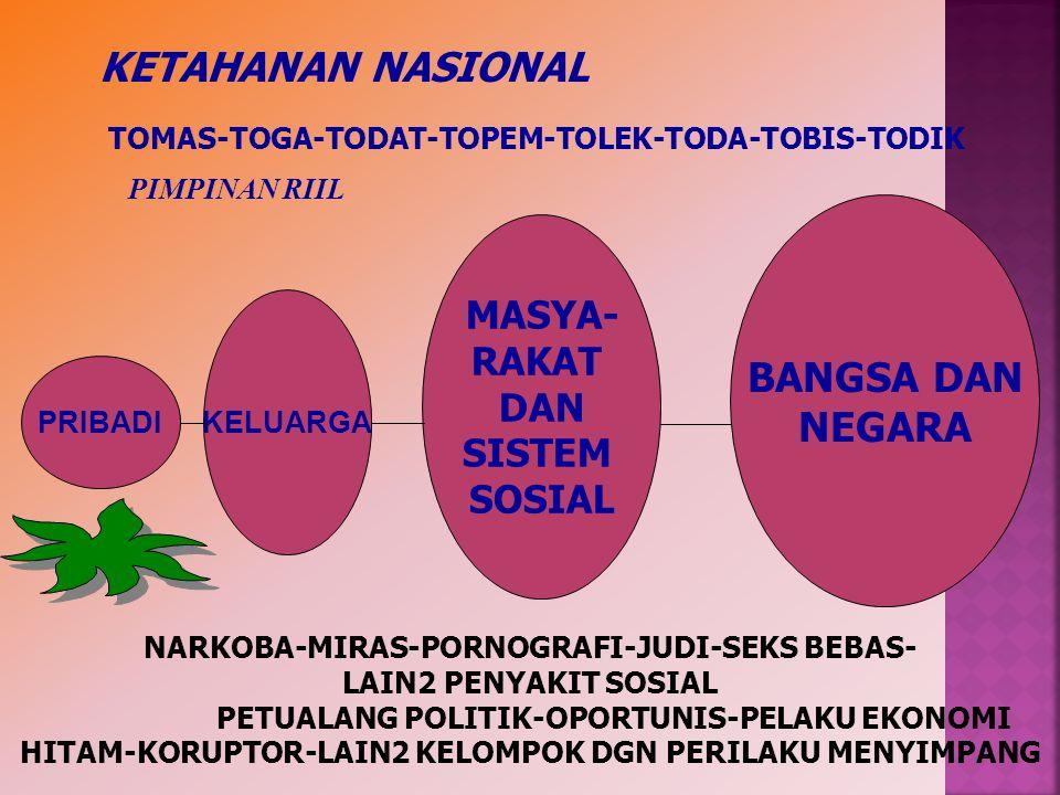 PRIBADI KELUARGA MASYA- RAKAT DAN SISTEM SOSIAL BANGSA DAN NEGARA KETAHANAN NASIONAL TOMAS-TOGA-TODAT-TOPEM-TOLEK-TODA-TOBIS-TODIK NARKOBA-MIRAS-PORNO