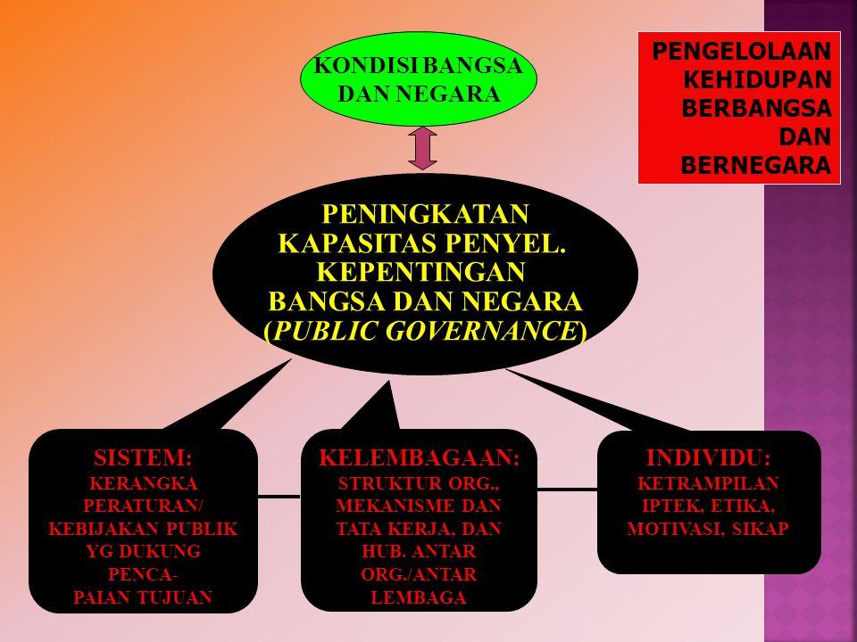 KONDISI BANGSA DAN NEGARA PENINGKATAN KAPASITAS PENYEL. KEPENTINGAN BANGSA DAN NEGARA (PUBLIC GOVERNANCE) SISTEM: KERANGKA PERATURAN/ KEBIJAKAN PUBLIK