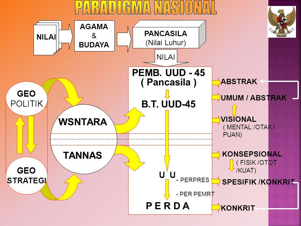 NILAI PANCASILA (Nilai Luhur) NILAI PEMB. UUD - 45 ( Pancasila ) B.T. UUD-45 ABSTRAK UMUM / ABSTRAK VISIONAL KONSEPSIONAL SPESIFIK /KONKRIT KONKRIT (