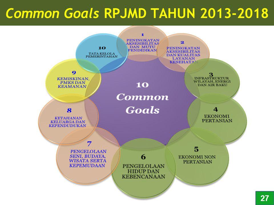 Common Goals RPJMD TAHUN 2013-2018 2727