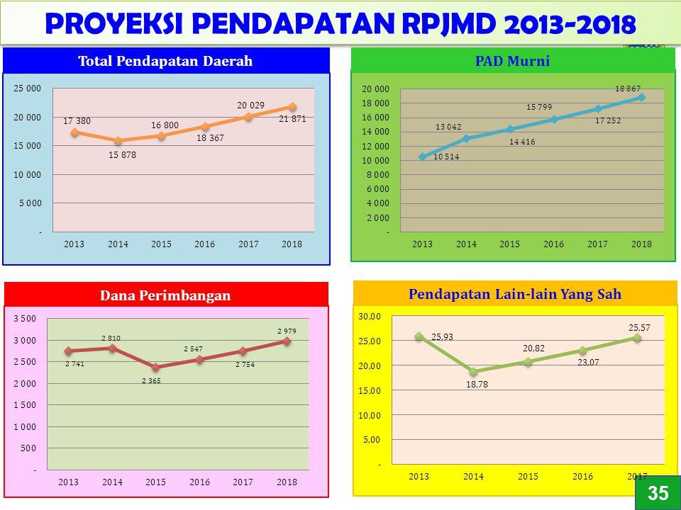 28 PROYEKSI PENDAPATAN RPJMD 2013-2018 PAD Murni Pendapatan Lain-lain Yang Sah 43 3535 Total Pendapatan Daerah Dana Perimbangan