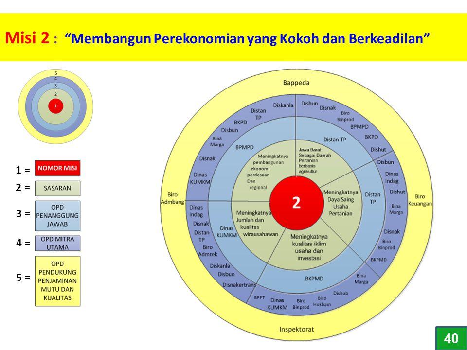 """Misi 2 : """"Membangun Perekonomian yang Kokoh dan Berkeadilan"""" 1 = 2 = 3 = 4 = 5 = 40"""