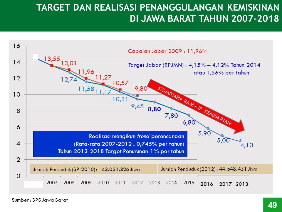 TARGET DAN REALISASI PENANGGULANGAN KEMISKINAN DI JAWA BARAT TAHUN 2007-2018 Sumber : BPS Jawa Barat Jumlah Penduduk (SP-2010) : 43.021.826 Jiwa Reali