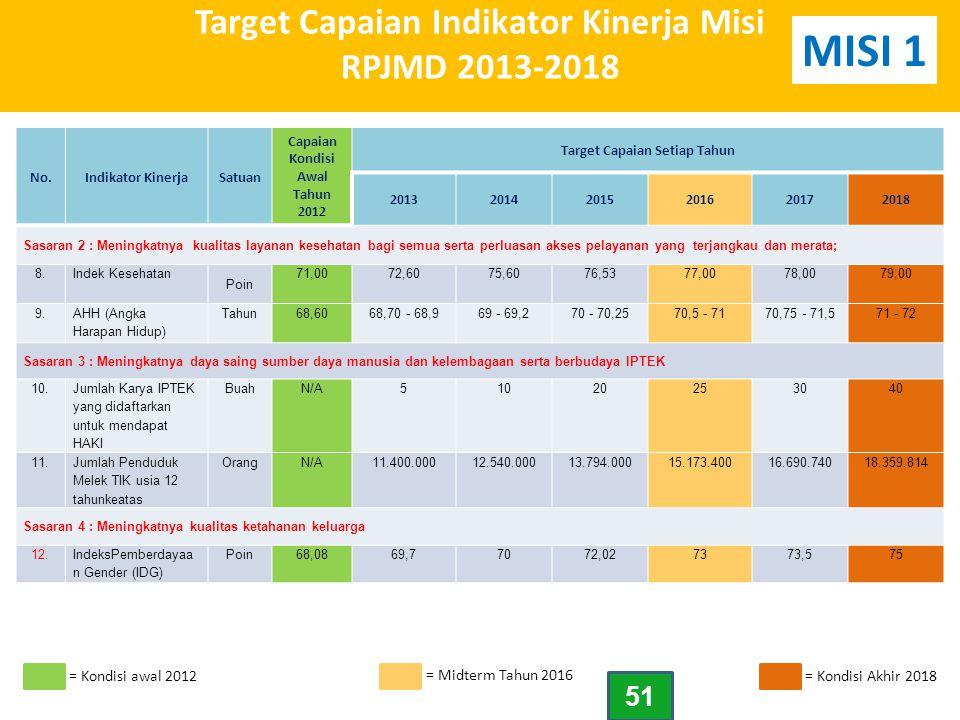 Target Capaian Indikator Kinerja Misi RPJMD 2013-2018 No.Indikator KinerjaSatuan Capaian Kondisi Awal Tahun 2012 Target Capaian Setiap Tahun 201320142