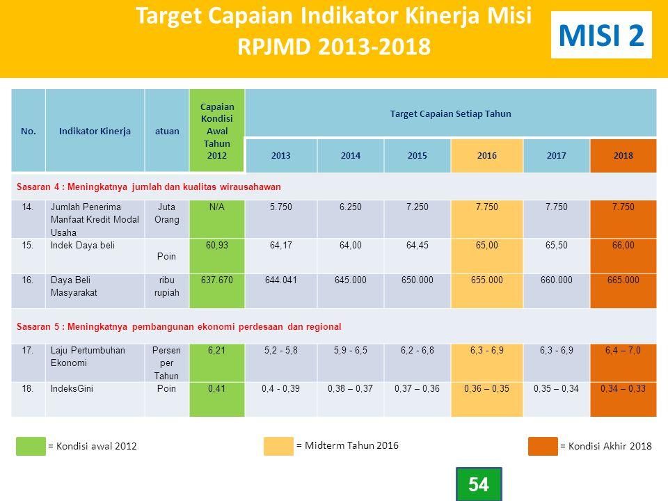 Target Capaian Indikator Kinerja Misi RPJMD 2013-2018 No.Indikator Kinerjaatuan Capaian Kondisi Awal Tahun 2012 Target Capaian Setiap Tahun 2013201420