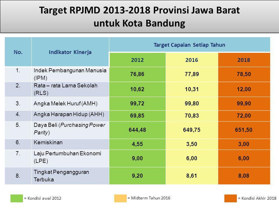 Target RPJMD 2013-2018 Provinsi Jawa Barat untuk Kota Bandung No.Indikator Kinerja Target Capaian Setiap Tahun 201220162018 1.1. Indek Pembangunan Man