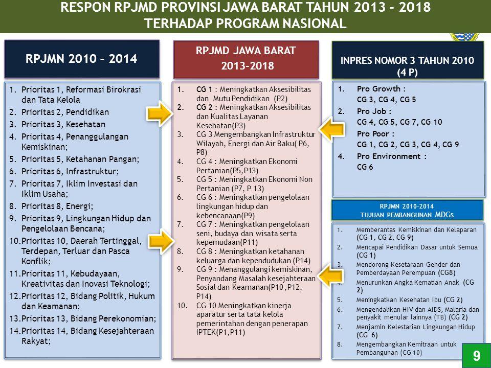 RESPON RPJMD PROVINSI JAWA BARAT TAHUN 2013 - 2018 TERHADAP PROGRAM NASIONAL 1.Prioritas 1, Reformasi Birokrasi dan Tata Kelola 2.Prioritas 2, Pendidi