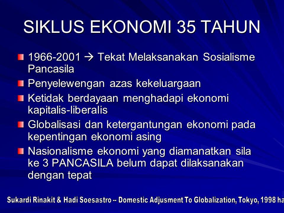 SIKLUS EKONOMI 35 TAHUN 1966-2001  Tekat Melaksanakan Sosialisme Pancasila Penyelewengan azas kekeluargaan Ketidak berdayaan menghadapi ekonomi kapit