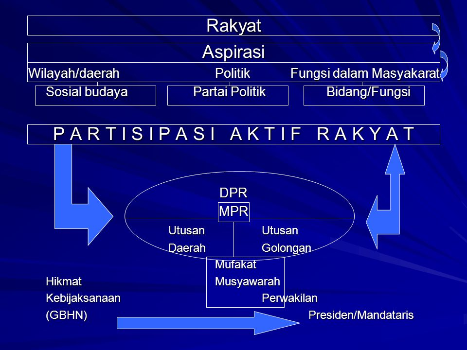 RakyatAspirasi Wilayah/daerahPolitik Fungsi dalam Masyakarat Sosial budaya Partai Politik Bidang/Fungsi P A R T I S I P A S I A K T I F R A K Y A T DP