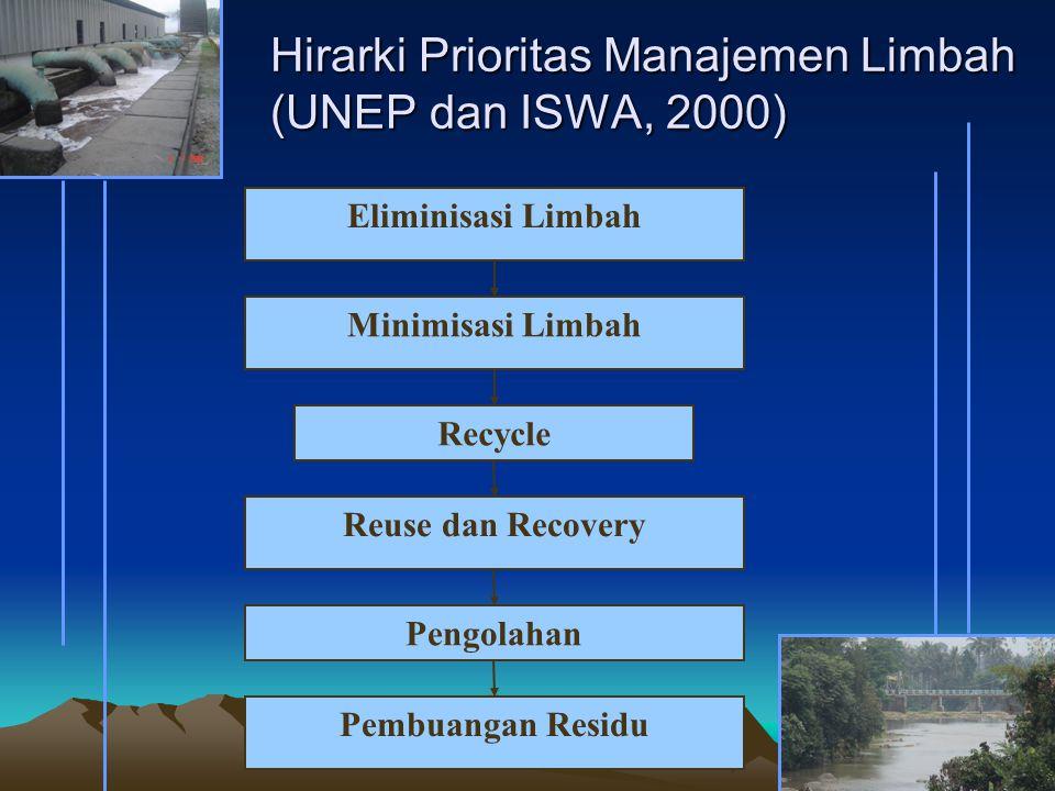 Hirarki Prioritas Manajemen Limbah (UNEP dan ISWA, 2000) Eliminisasi Limbah Minimisasi Limbah Recycle Reuse dan Recovery Pengolahan Pembuangan Residu
