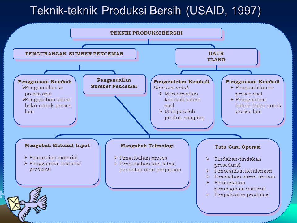 Teknik-teknik Produksi Bersih (USAID, 1997) TEKNIK PRODUKSI BERSIH PENGURANGAN SUMBER PENCEMAR DAUR ULANG DAUR ULANG Penggunaan Kembali  Pengambilan ke proses asal  Penggantian bahan baku untuk proses lain Penggunaan Kembali  Pengambilan ke proses asal  Penggantian bahan baku untuk proses lain Pengendalian Sumber Pencemar Pengambilan Kembali Diproses untuk:  Mendapatkan kembali bahan asal  Memperoleh produk samping Pengambilan Kembali Diproses untuk:  Mendapatkan kembali bahan asal  Memperoleh produk samping Penggunaan Kembali  Pengambilan ke proses asal  Penggantian bahan baku untuk proses lain Penggunaan Kembali  Pengambilan ke proses asal  Penggantian bahan baku untuk proses lain Mengubah Material Input  Pemurnian material  Penggantian material produksi Mengubah Material Input  Pemurnian material  Penggantian material produksi Mengubah Teknologi  Pengubahan proses  Pengubahan tata letak, peralatan atau perpipaan Mengubah Teknologi  Pengubahan proses  Pengubahan tata letak, peralatan atau perpipaan Tata Cara Operasi  Tindakan-tindakan prosedural  Pencegahan kehilangan  Pemisahan aliran limbah  Peningkatan penanganan material  Penjadwalan produksi Tata Cara Operasi  Tindakan-tindakan prosedural  Pencegahan kehilangan  Pemisahan aliran limbah  Peningkatan penanganan material  Penjadwalan produksi